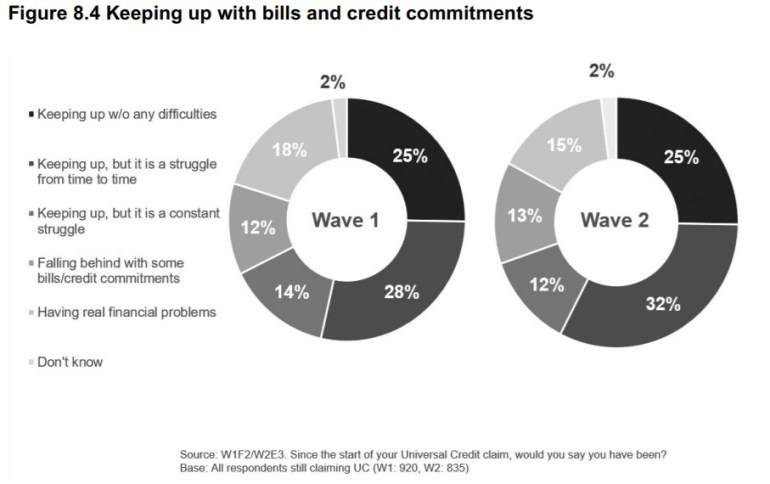 DWP UC survey keeping up with bills and credit commitments