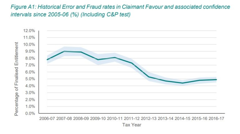 Tax credit fraud and error over the years