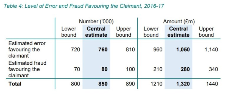 Tax credits error and fraud numbers