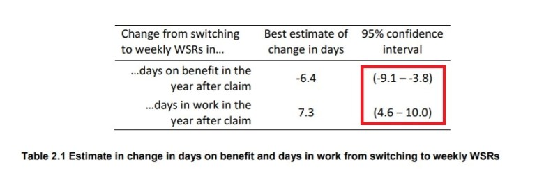 Changes in days on benefit and in work after trial