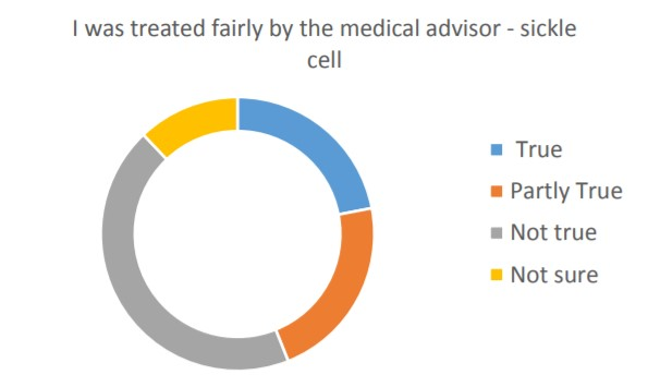 Sickle Cell Survey Eleven