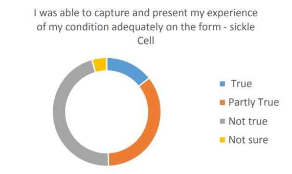 Sickle Cell Survey Five