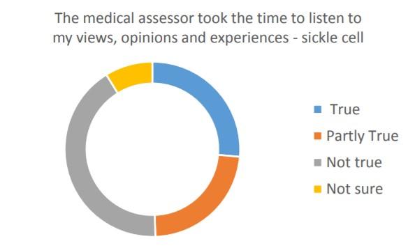 Sickle Cell Survey Thirteen