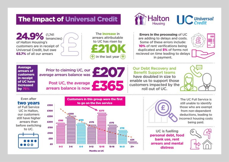Halton Housing UC summary