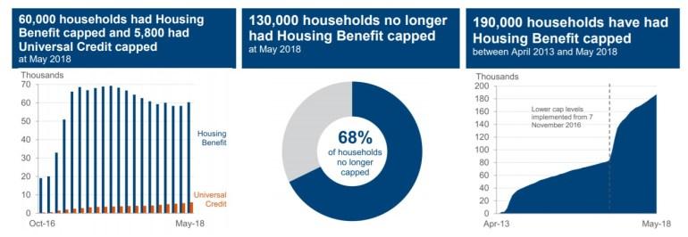 Benefit Cap figures