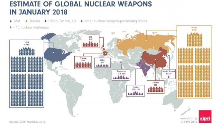 Estimate of Global Nuclear Weapons in January 2018 STOCKHOLM INTERNATIONAL PEACE RESEARCH INSTITUTE