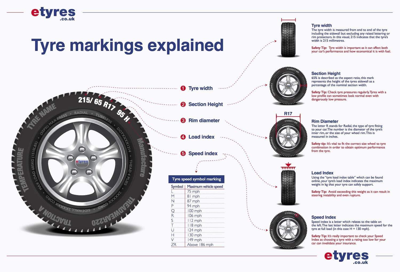 Tyre markings guide
