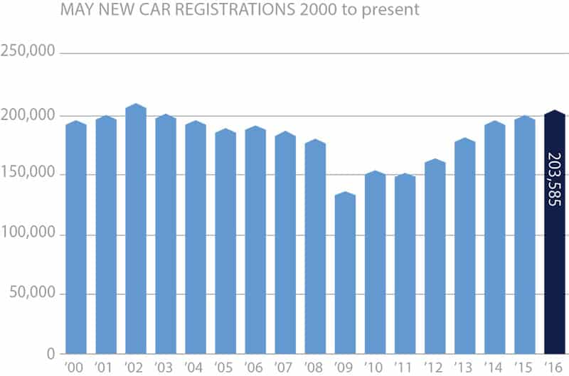 Despite a sales slowdown new registrations now compare with a peak seen in 2002. Chart: SMMT