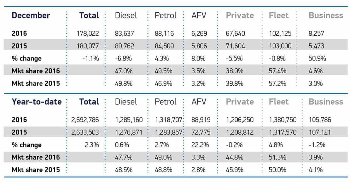 December-car-sales