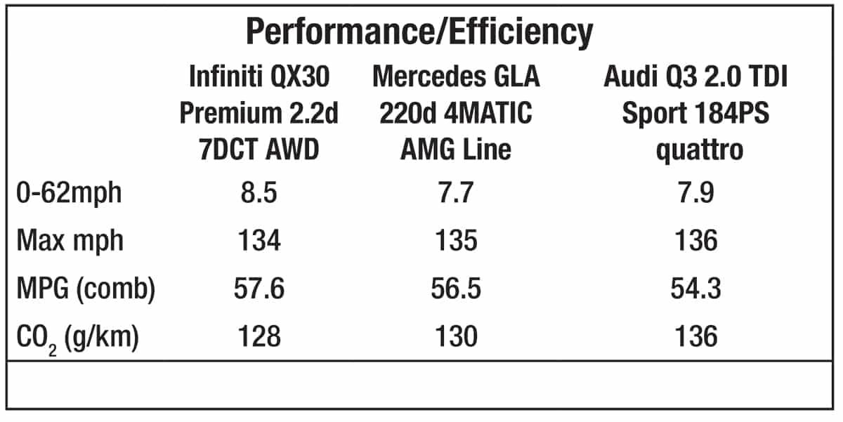 Infiniti QX30 vs rivals - performance and efficiency