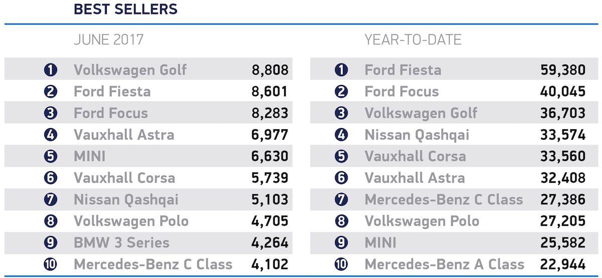 June 2017 best-selling cars