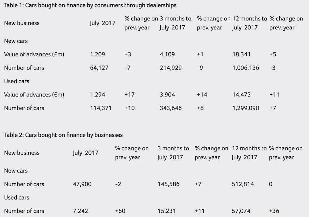 Car finance results, July 2017