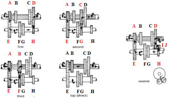 Example: Gearbox reduction ratios i g