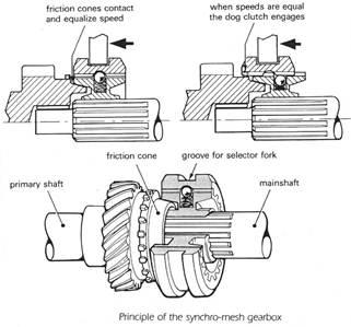 Synchromesh mechanism