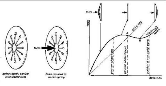 Wiring And Diagram: Diaphragm Spring Clutch Diagram