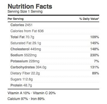 nutrition-cornbread