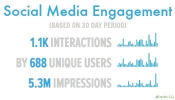 Social Media Engagement Centsible Life