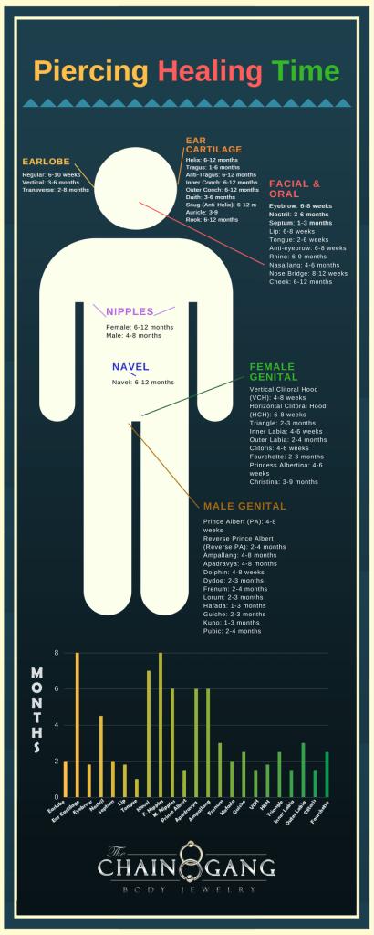 Piercing Healing Times Chart