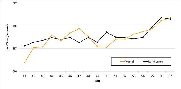 Vettel v Raikkonen - The Final Laps