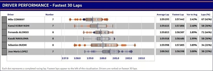 Data visualization of the 30 fastest Toyota LMP1 laps from the 2018 6hrs Spa