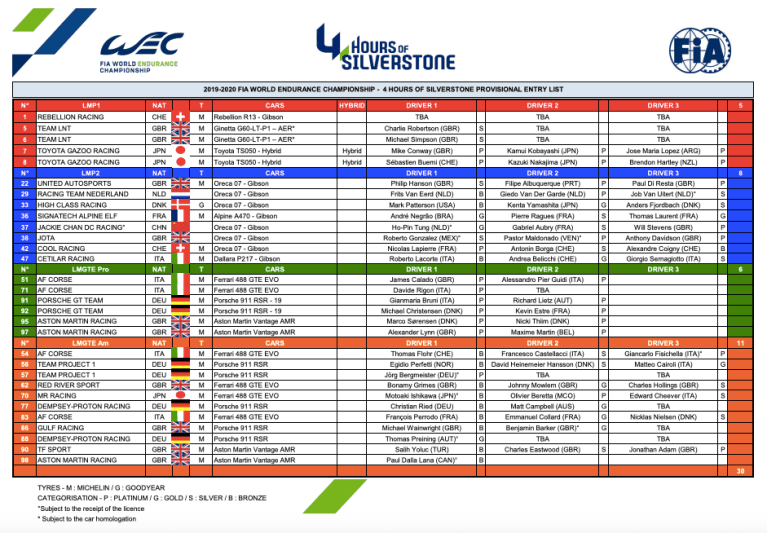 Provisional entry list for the 2019 4 Hours of Silverstone.