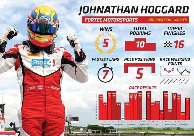 Johnathan Hoggard pre-Donington Park stats