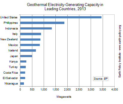 Graph on Geothermal Electricity-Generating Capacity in Leading Countries, 2013