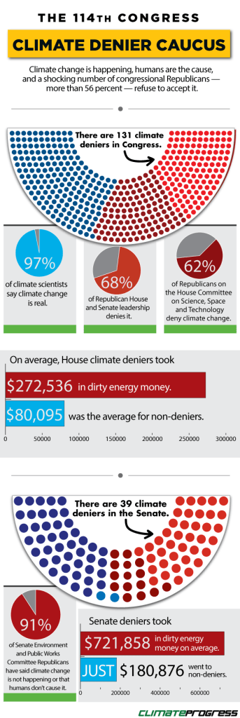 Climate change deniers in Congress