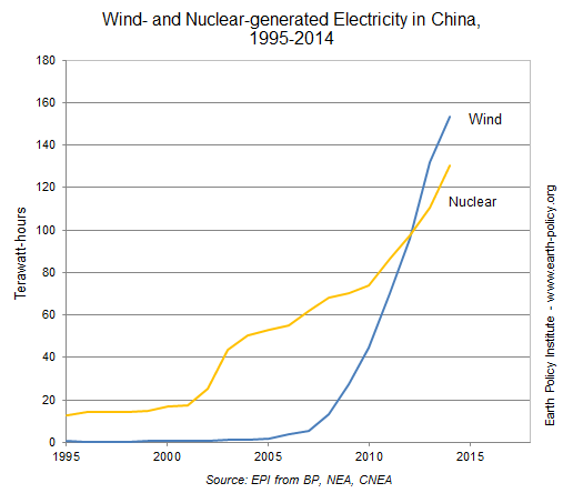 Graph on Wind- and Nuclear-generated Electricity in China, 1995-2014
