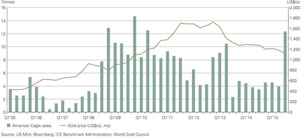 3q2015 gold eagle sales