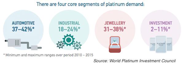 2016 platinum demand