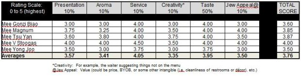 Asian Jewels Ratings