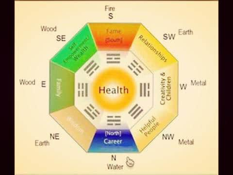 feng shui bagua map for house