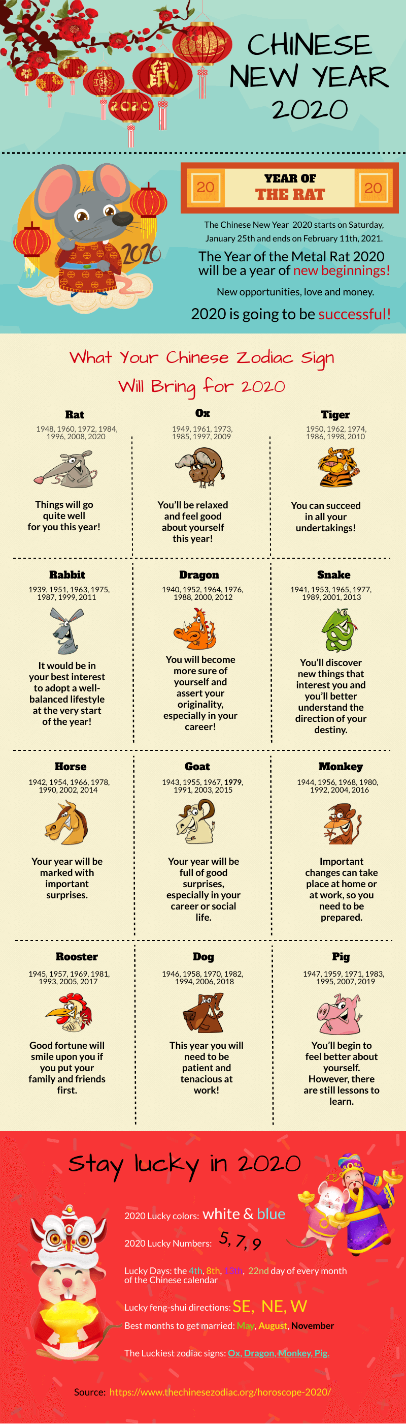 Chinese new year 2020 - year of the rat infographic