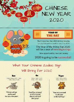 lunar new year infographic