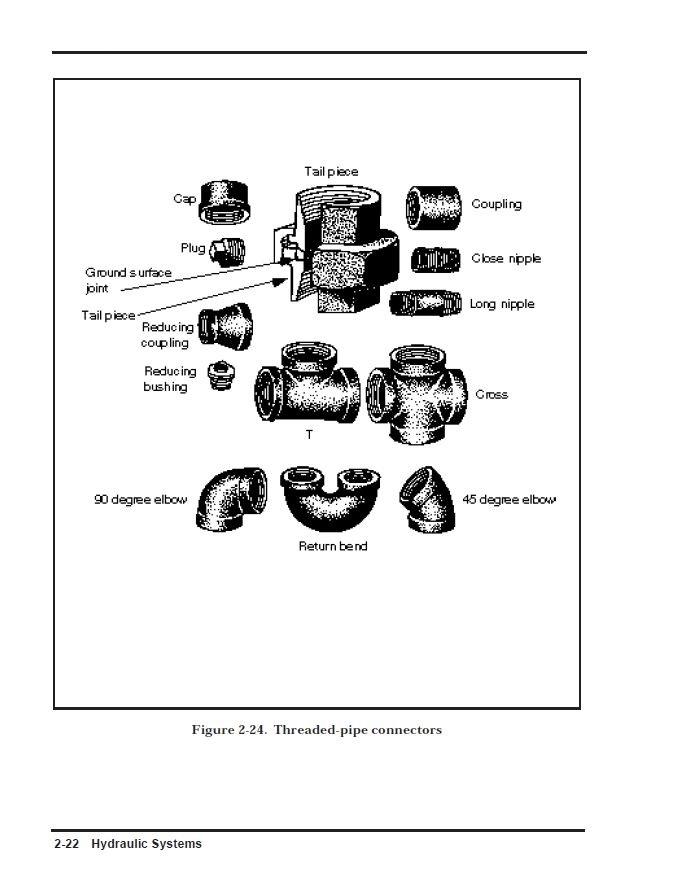 Hydraulic Fluid Power Valve Pump Training Repair Manual