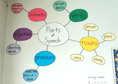 parts of speech visual to help students in 2nd and 3rd grade remember them