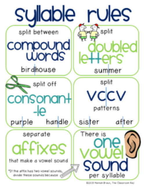 kid-friendly syllable rules free poster for decoding multisyllabic words, helpful for teaching phonics in 2nd, 3rd, and 4th grade #phonics #syllables #syllablerules #2ndgrade #3rdgrade #4thgrade