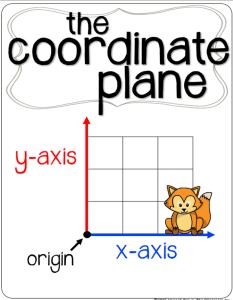 FREE coordinate graphing anchor chart