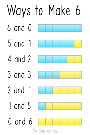 Number arrangements and other number sense building activities for elementary math classrooms, especially 1st and 2nd grade