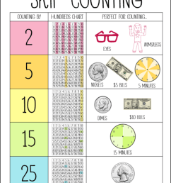The Big List of Skip Counting Activities - The Classroom Key [ 1024 x 801 Pixel ]