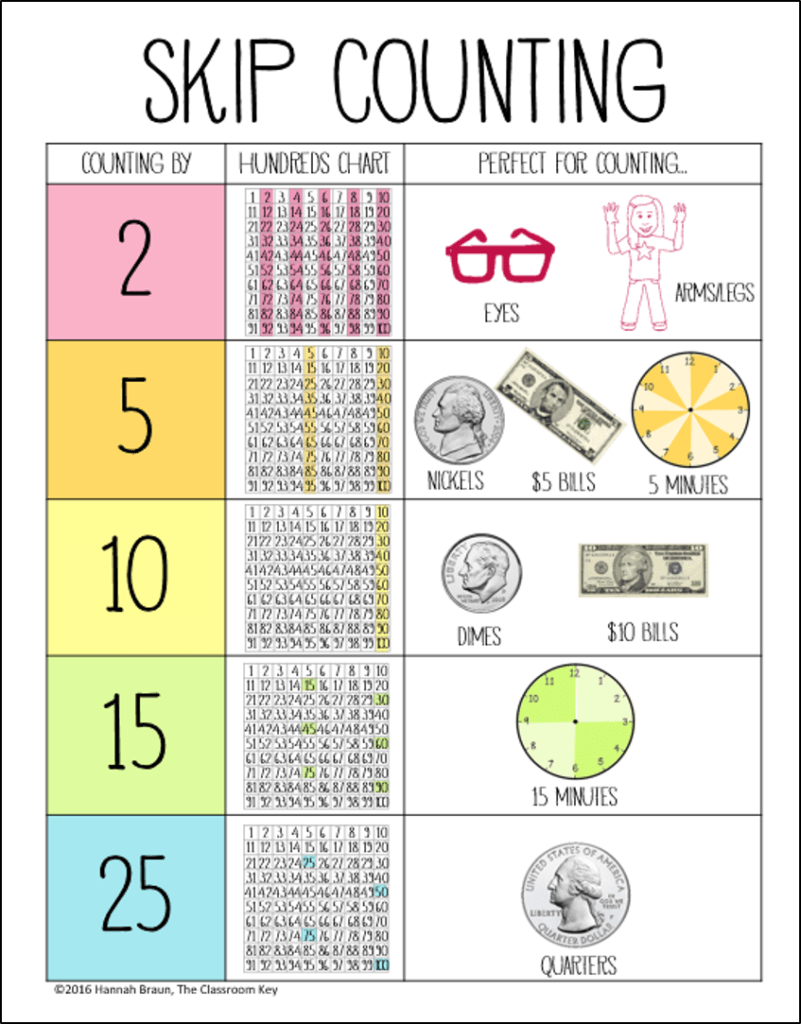 hight resolution of The Big List of Skip Counting Activities - The Classroom Key
