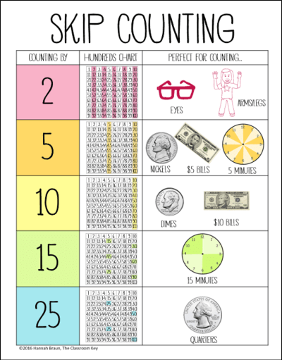 the big list of skip counting activities the classroom key. Black Bedroom Furniture Sets. Home Design Ideas