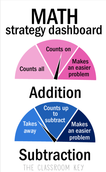 Guide to Addition and Subtraction Strategies for Teachers of Elementary Students