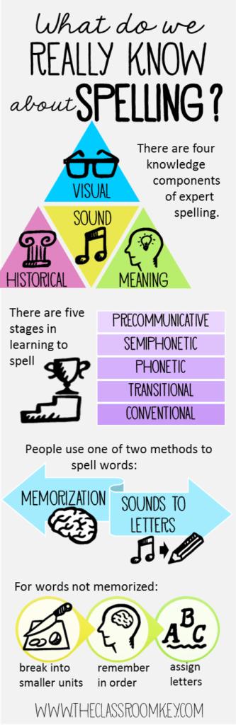 Spelling infographic