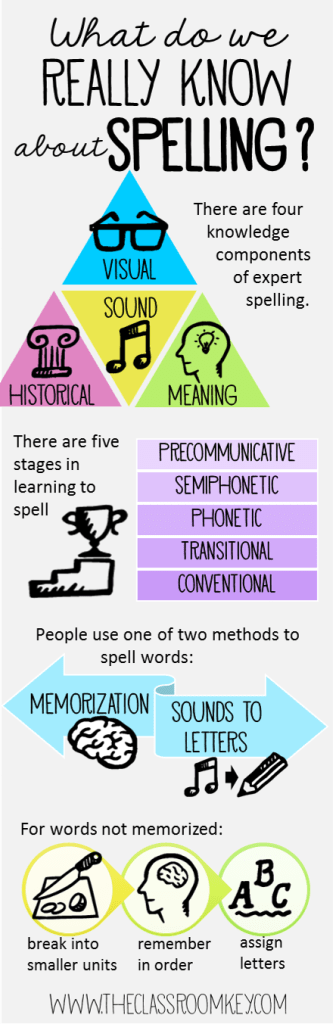 Research about spelling for more effective instruction the spelling infographic expocarfo Gallery