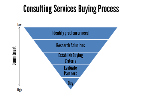 B2B Consulting Services Buying Process
