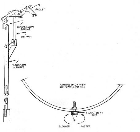 How To Adjust and RegulateThe Time Of Your Grandfather Clock