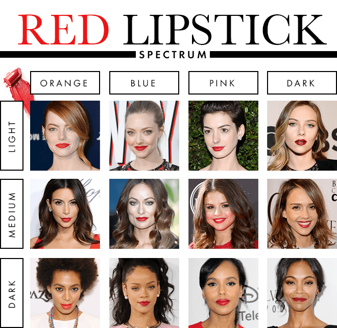 The Best Lipstick Colour For Your Skin Tone The Clothes Maiden