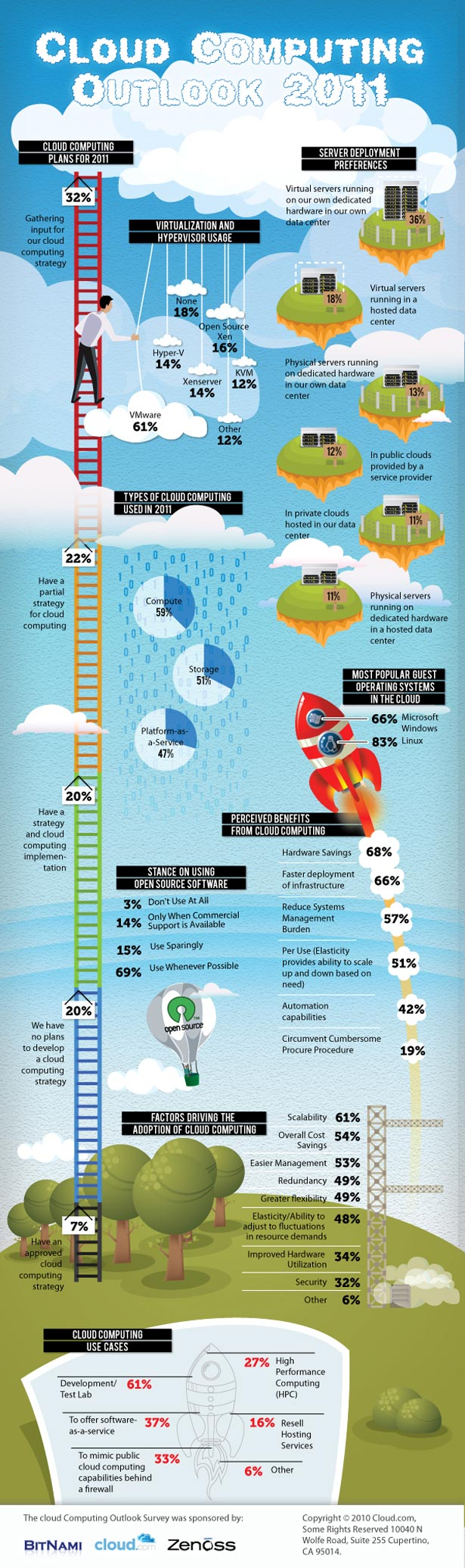 cloud computing outlook 2011